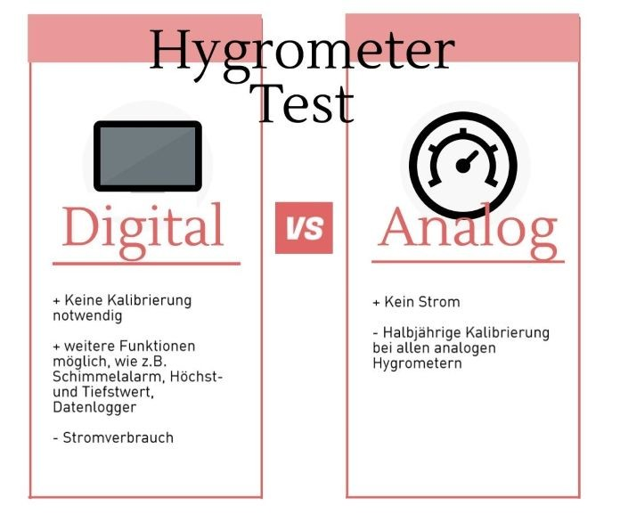 Hygrometer digital vs. analog, unterschied